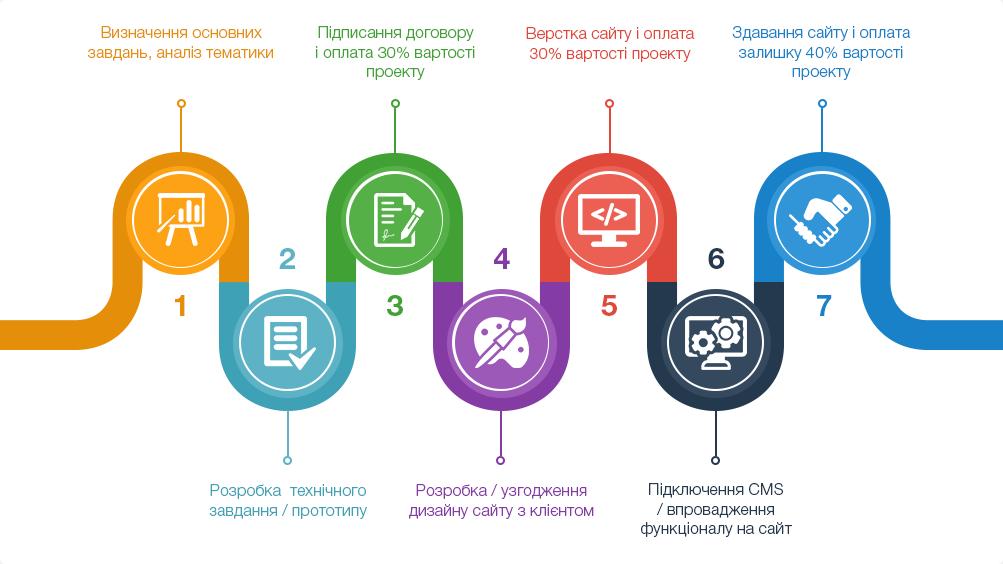 етапи створення сайту в Бердянську