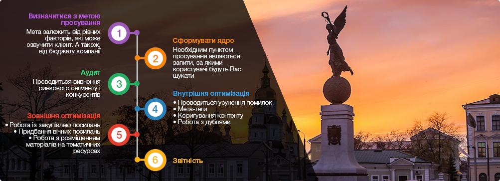 оптиміізація сайтів Харків