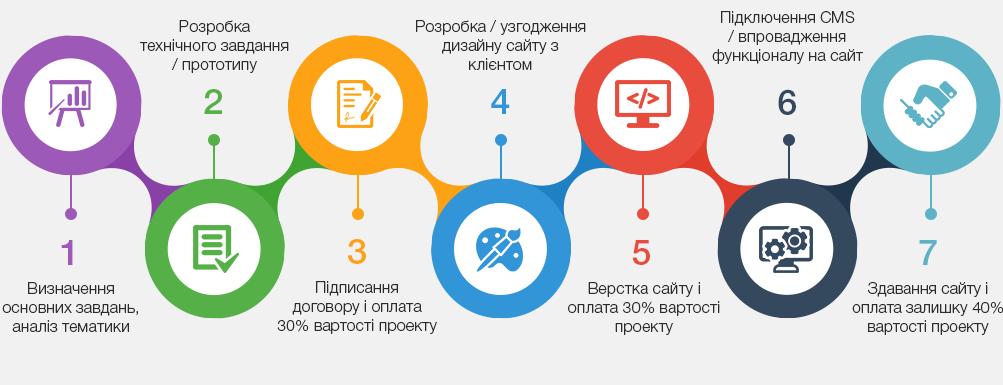 замовити сайт у Львові