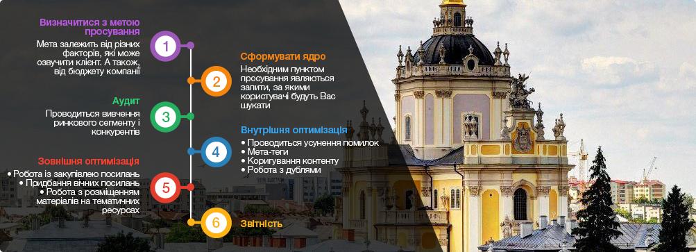 оптимізація сайту у Львові