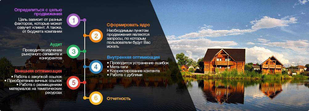 оптимизация сайтов Житомир
