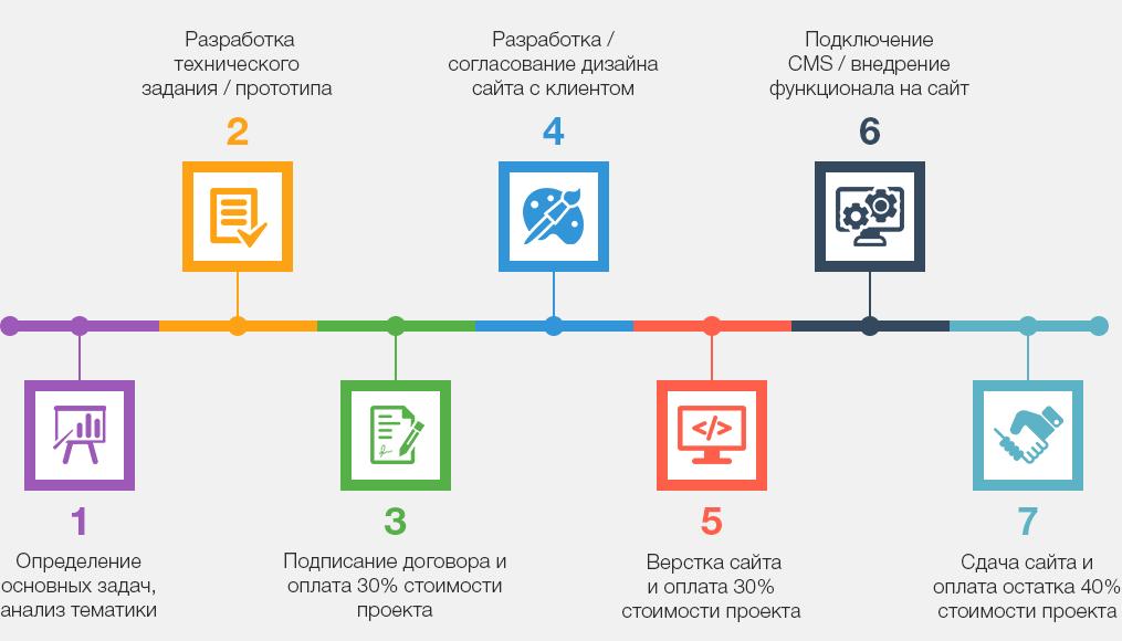 разработка сайтов в Харькове