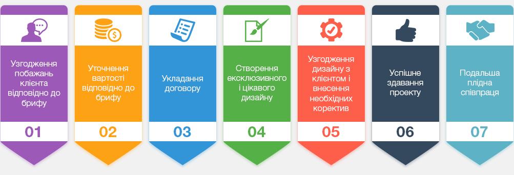 Замовити дизайн сайту у Львові