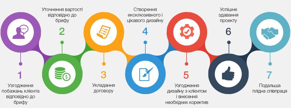 web дизайн у дніпропетровську