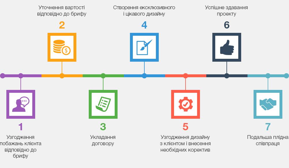 дизайн сайту Одеса