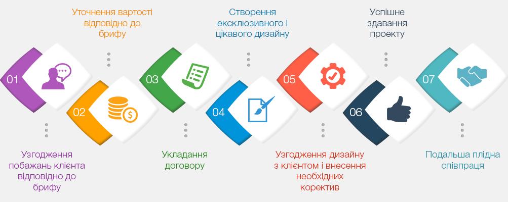 дизайн сайтів етапи