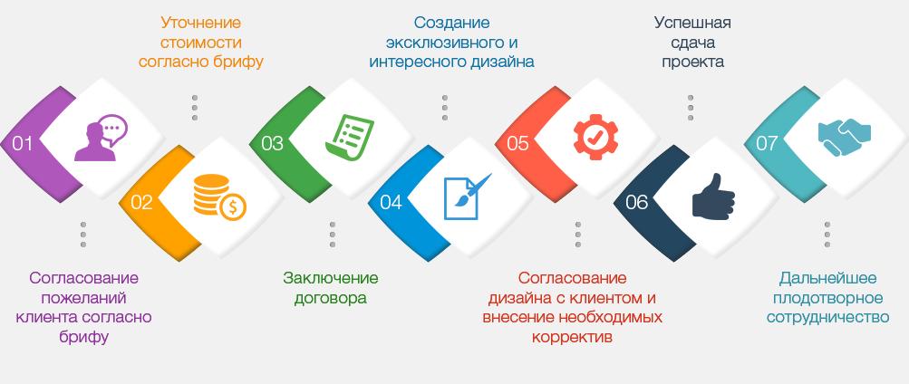 дизайн сайтов этапы