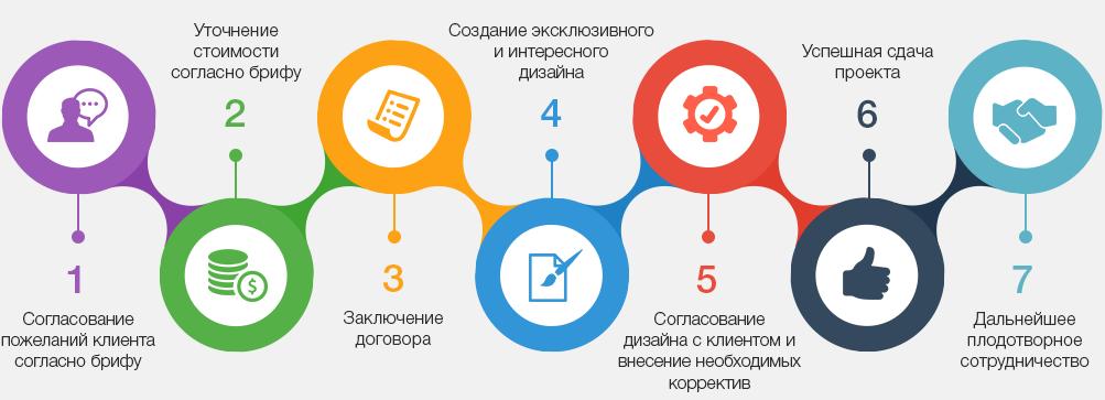 Этапы дизайна сайтов в Бердянске
