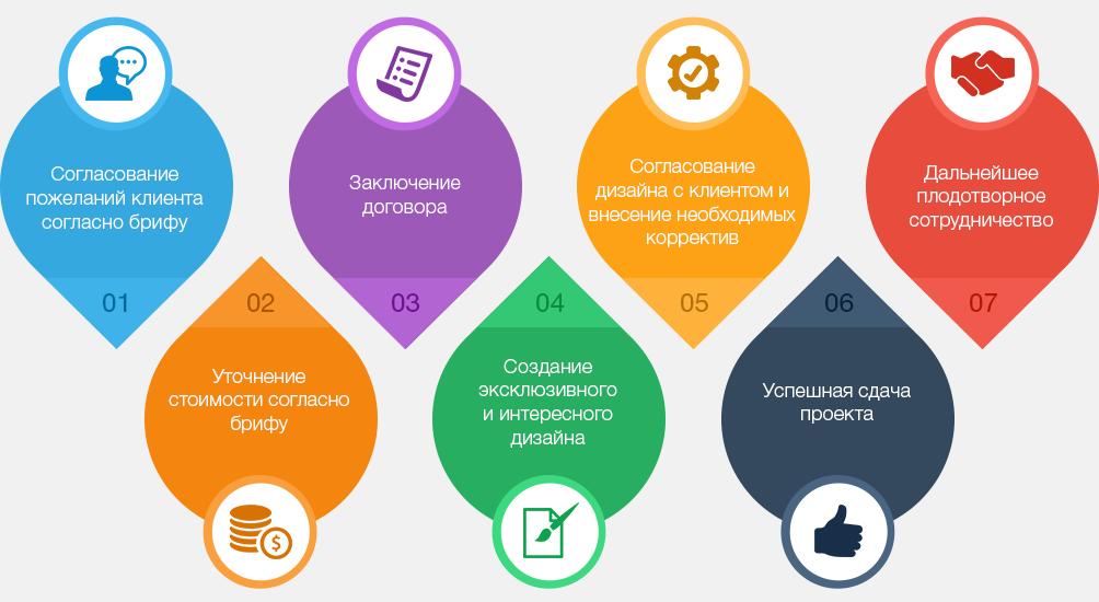 Дизайн сайта в Харькове