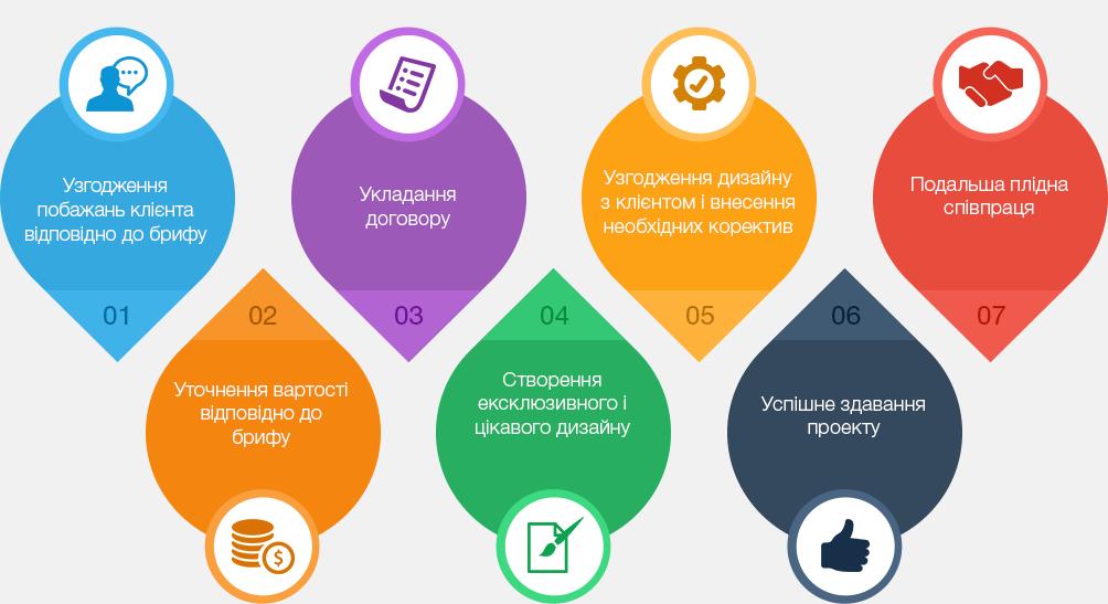 дизайн сайту Харків