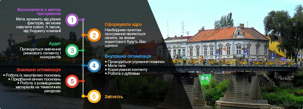 оптимізація сайту Ужгород