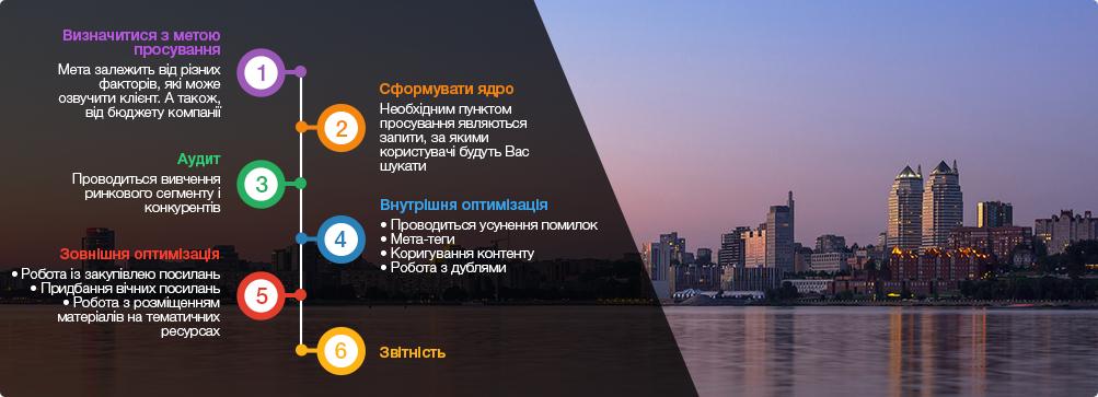 оптиміізація сайтів Дніпро