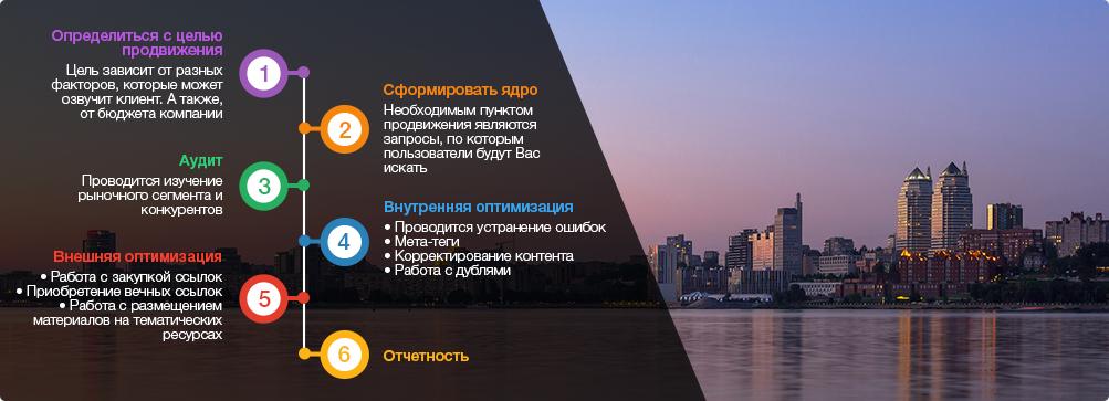 оптимизация сайтов Днепр