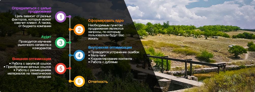 оптимизация сайтов Алчевск