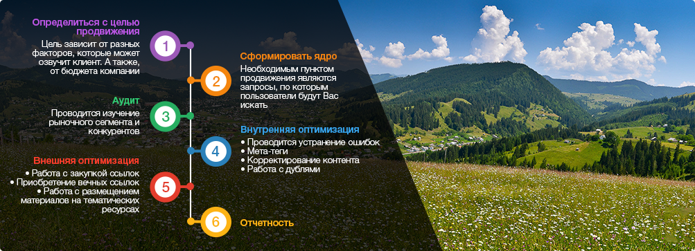 оптимизация сайтов Ивано-Франковск