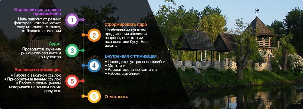 оптимизация сайтов Тернополь