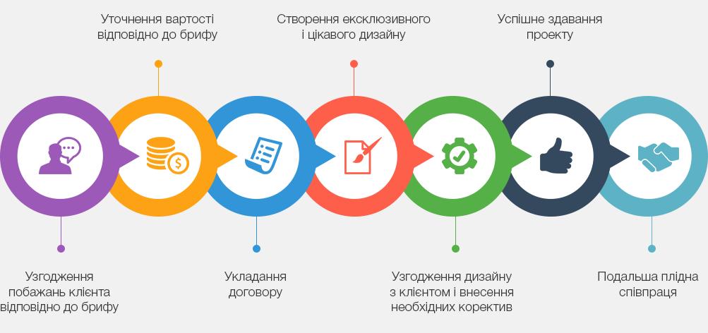 Web дизайн в Кривому Розі