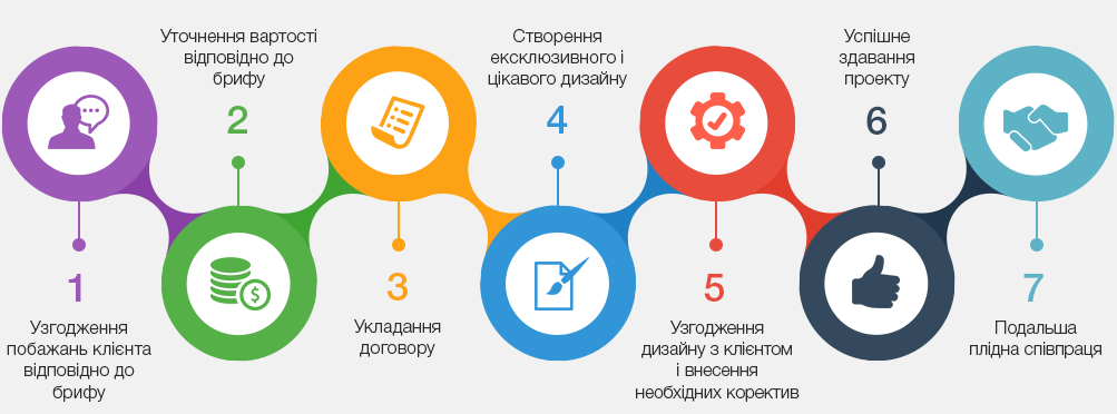 етапи дизайну сайтів
