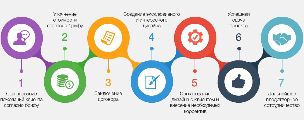 этапы дизайна сайтов