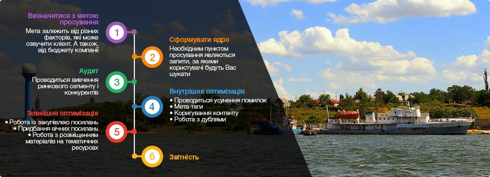 оптимізація сайтів Миколаїв