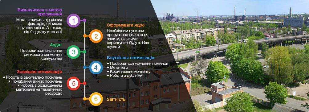 оптимізація сайтів Краматорськ