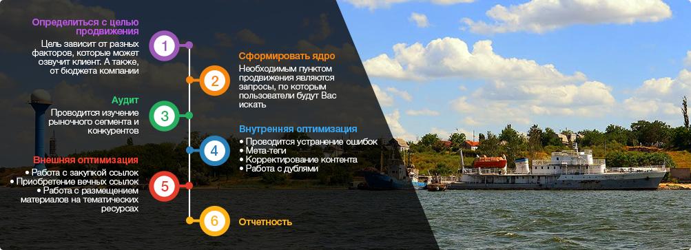 оптимизация сайтов Николаев