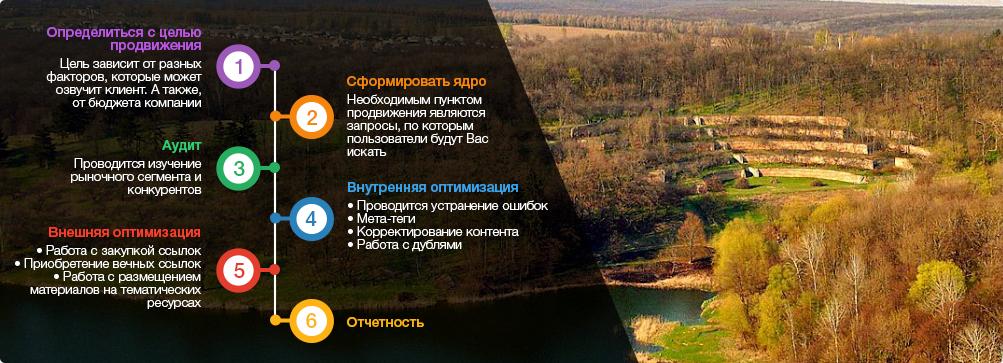 оптимизация сайтов Полтава