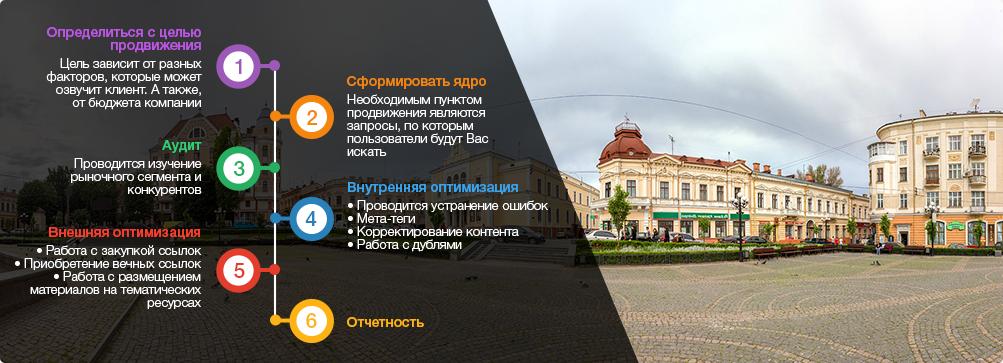 оптимизация сайтов Черновцы