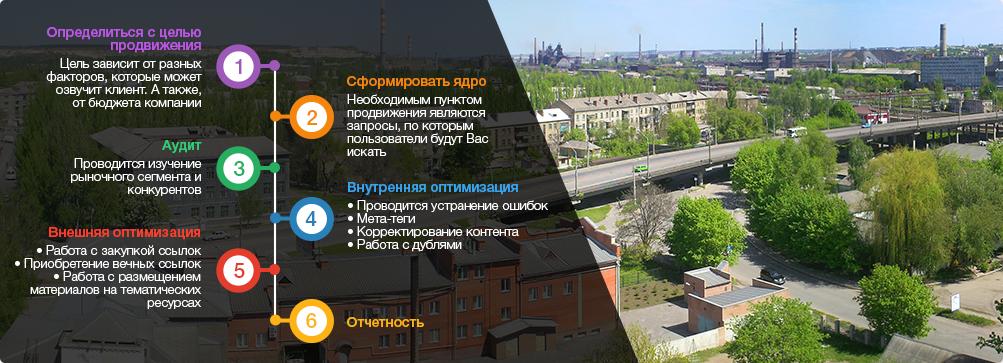 оптимизация сайтов Краматорск