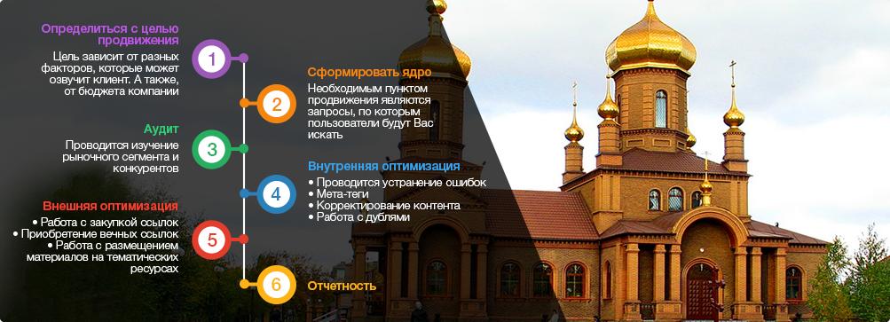 оптимизация сайтов Енакиево