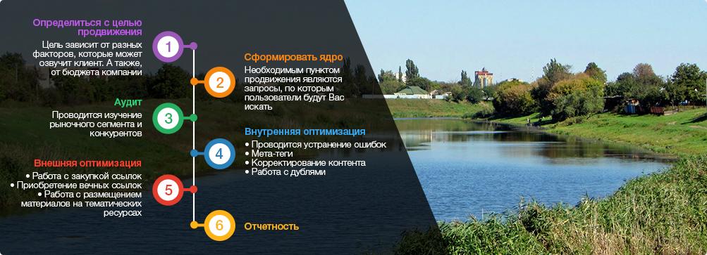 оптимизация сайтов Павлоград