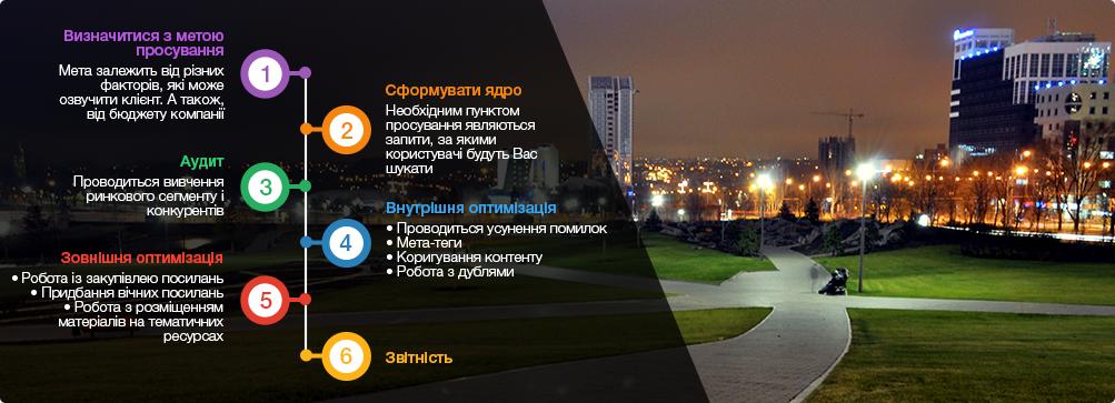 оптиміізація сайтів Донецьк