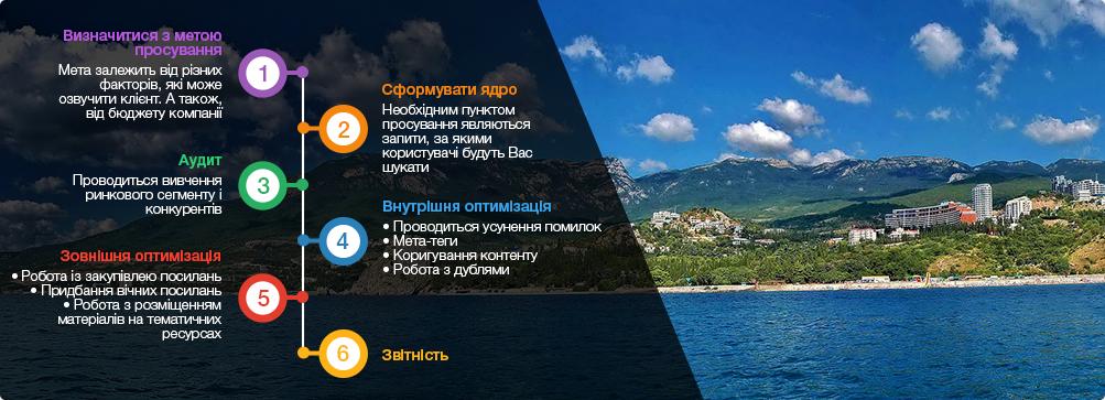 оптиміізація сайтів Севастополь