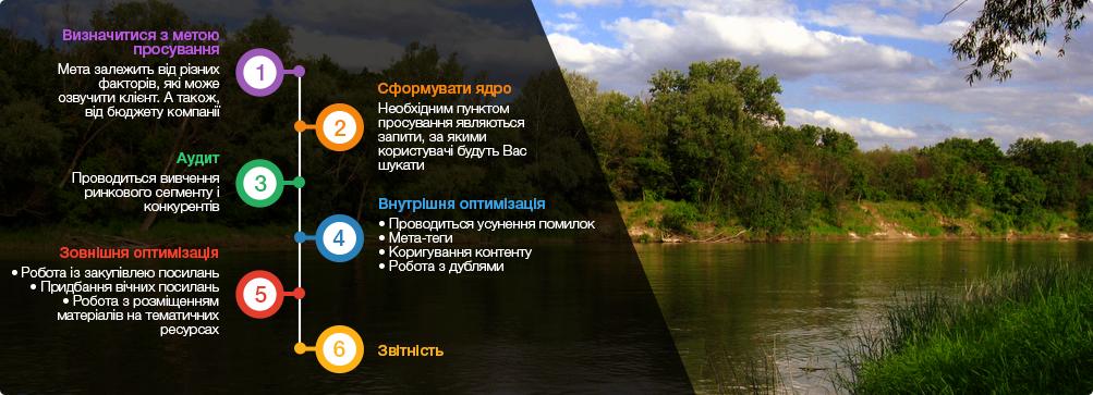 оптиміізація сайтів Луганськ