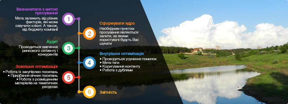 оптиміізація сайтів Макіївка
