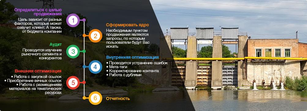 оптимизация сайтов Кропивницкий