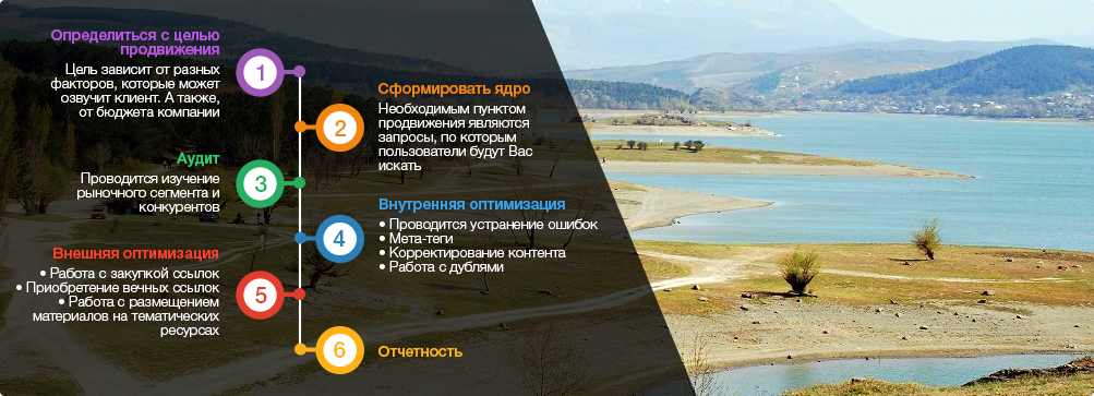 оптимизация сайтов Симферополь