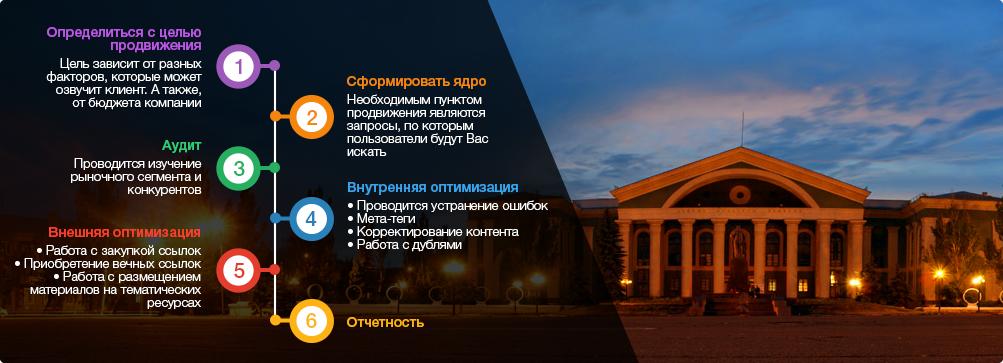 оптимизация сайтов Северодонецк