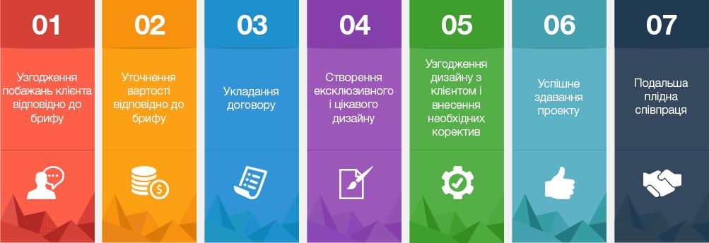 дизайн сайту етапи
