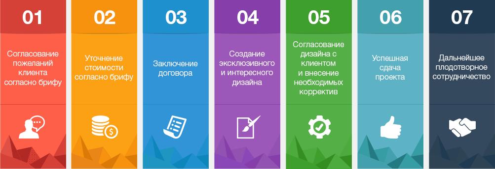 дизайн сайта этапы